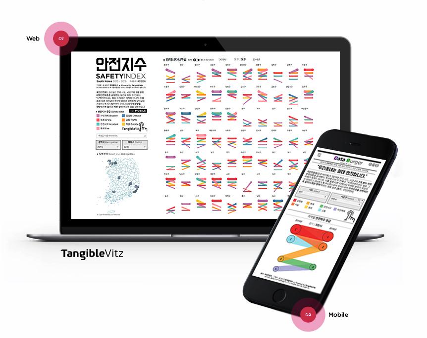 안전지수등급(7개항목) 데이터시각화 by 탠저블비츠