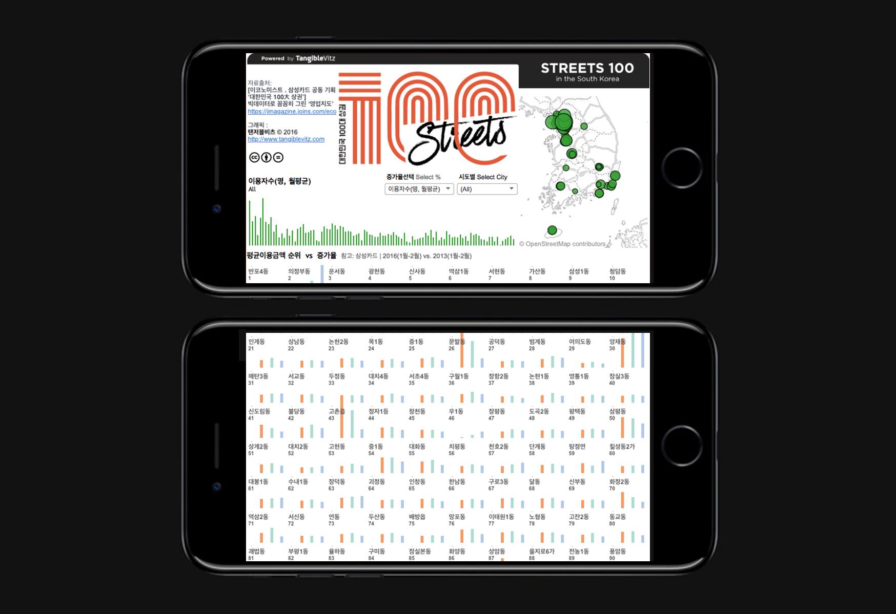 카드사용량 데이터시각화 by 탠저블비츠