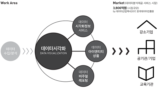데이터시각화 시장분석