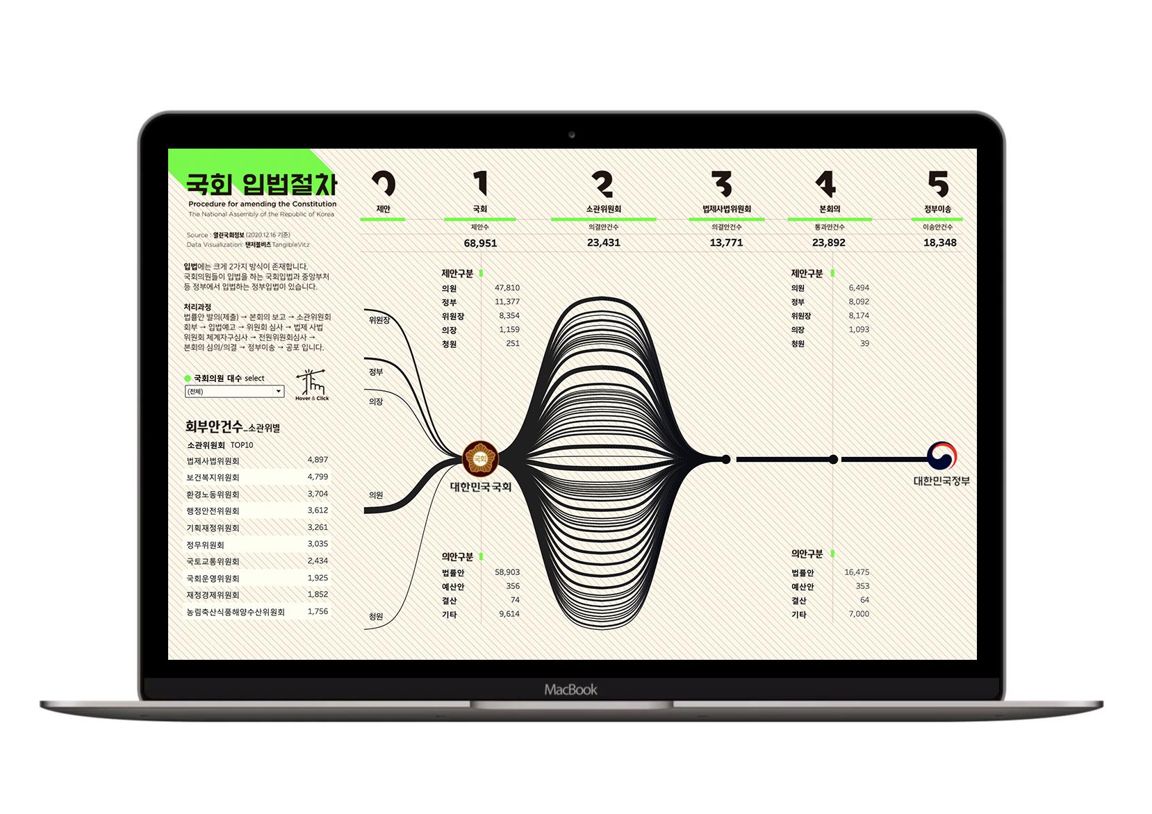 국회입법절차 데이터시각화 by 탠저블비츠