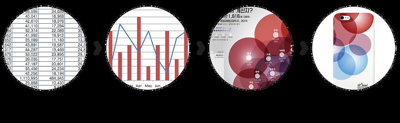 탠저블비츠 데이터시각화 과정