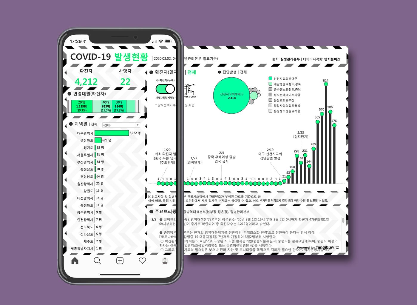 COVID19 데이터시각화 by 탠저블비츠