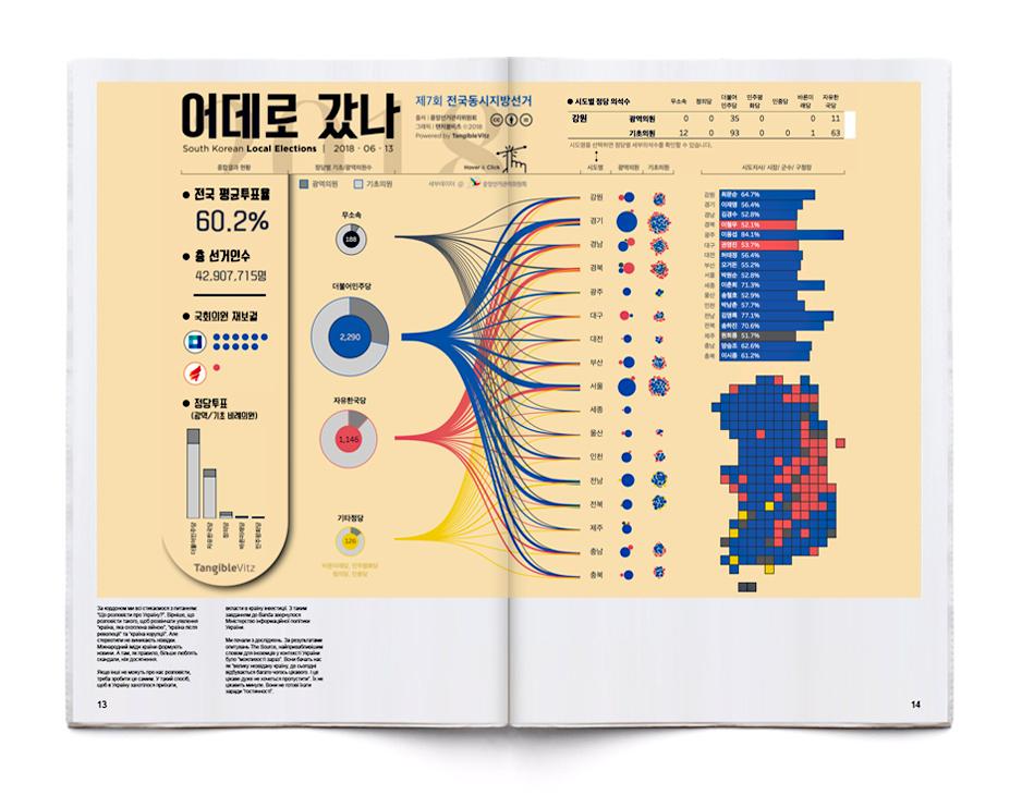 제7회 전국동시지방선거결과