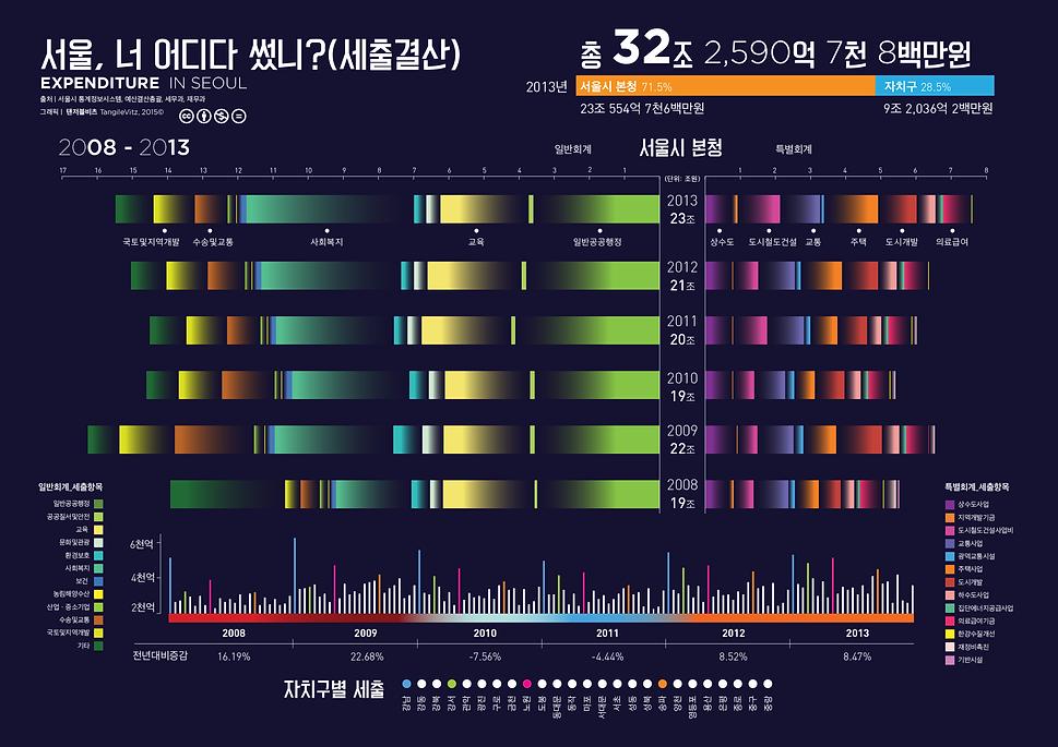 서울시 예산결산 데이터시각화 by 탠저블비츠