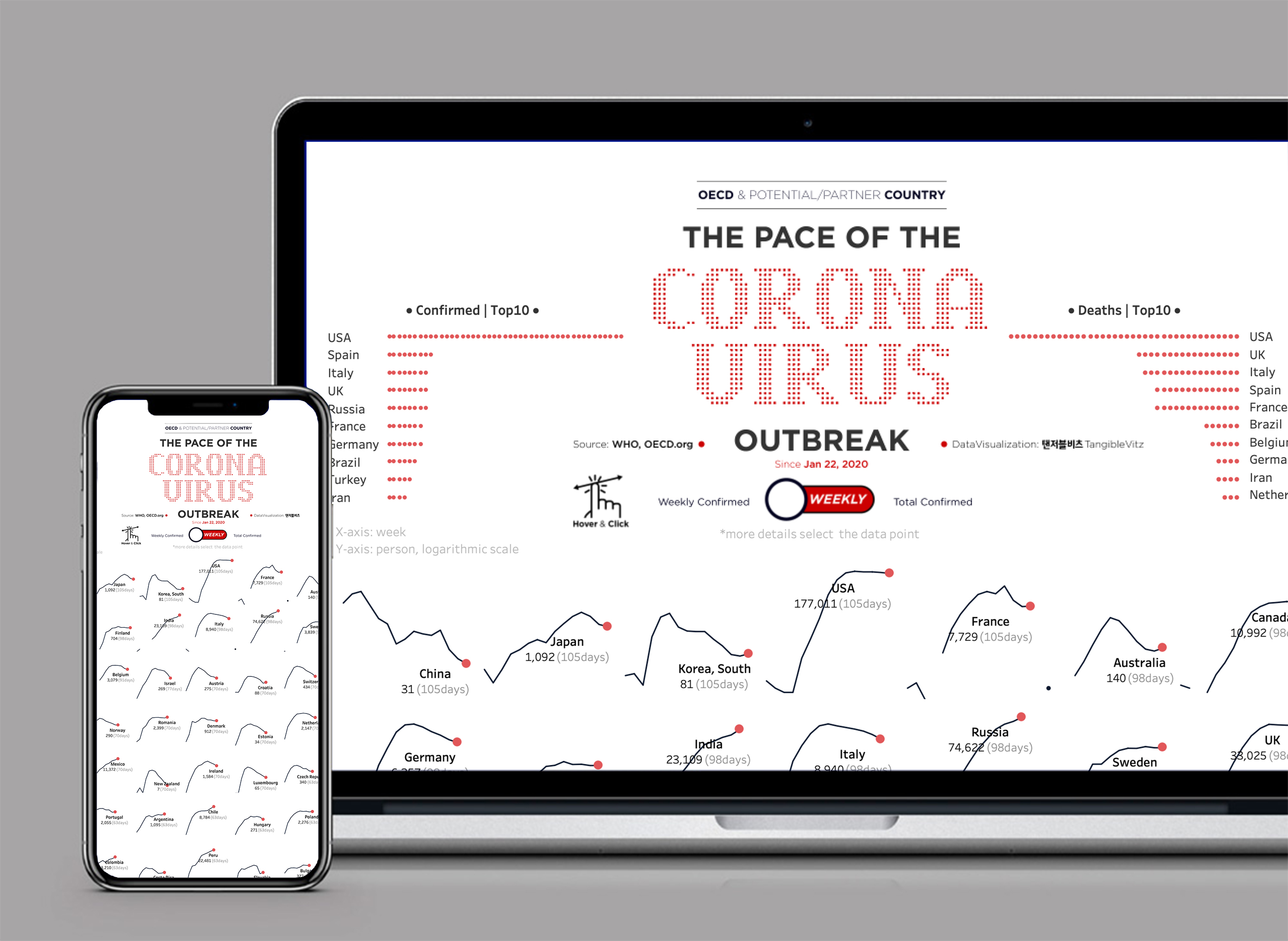 The Pace of the COVID19 Outbreak