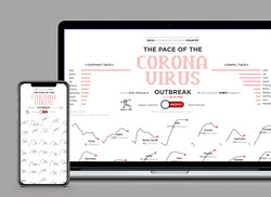 The Pace of the COVID19 Outbreak 데이터시각화 by 탠저블비츠