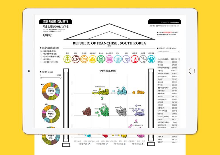 프랜차이즈2017 데이터시각화 by 탠저블비츠