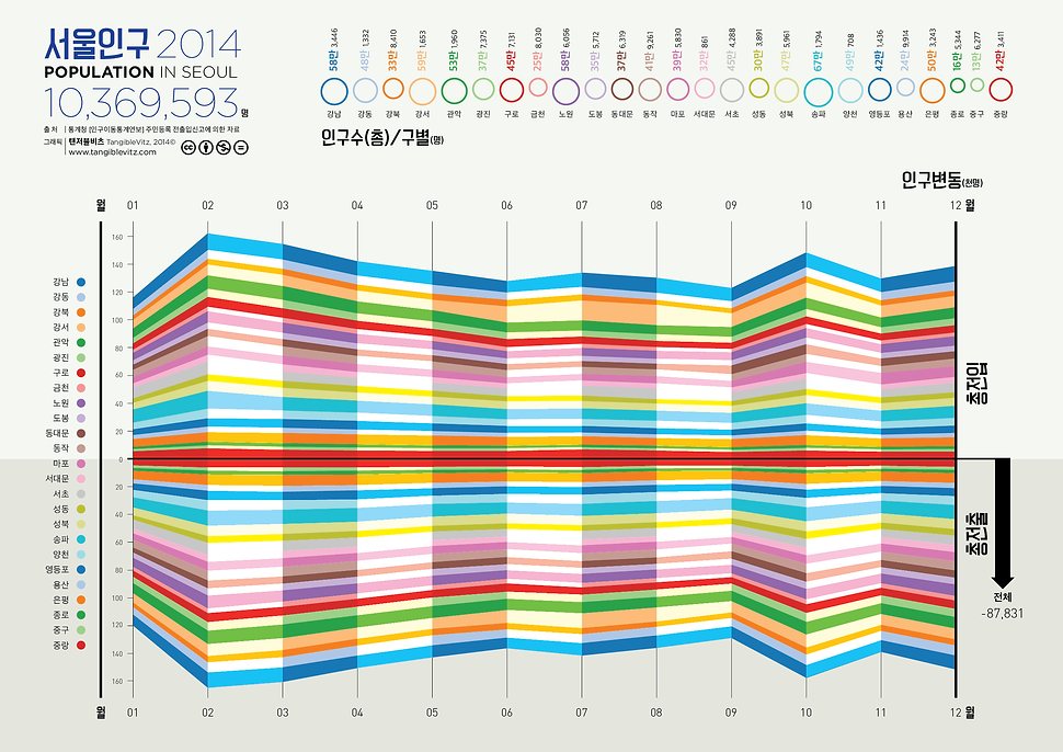 서울 인구 시각화 데이터시각화 by 탠저블비츠