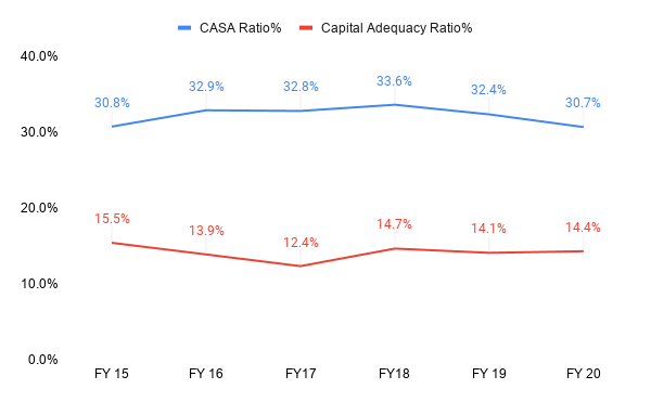 CASA Ratio : ( Current & Savings deposits)  / ( Total deposits )  A higher CASA ratio implies lower cost of funds and higher profitability for the bank  CAR : Ratio of bank's core capital to its risk assets Regulators track bank's CAR to ensure it can absorb unexpected losses in case of high defaults. The higher the ratio the better, as it is in a better shape to absorb the losses