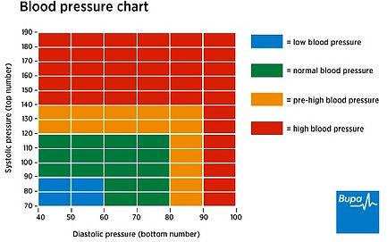 bp-chart.jpg