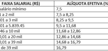 REFORMA DA PREVIDÊNCIA: ENTENDA AS REGRAS VÁLIDAS PARA O(A) SERVIDOR(A) PÚBLICO(A)