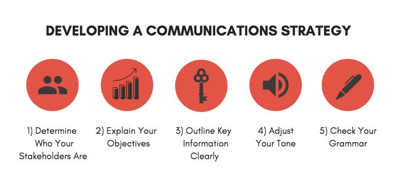 developing a communications strategy
