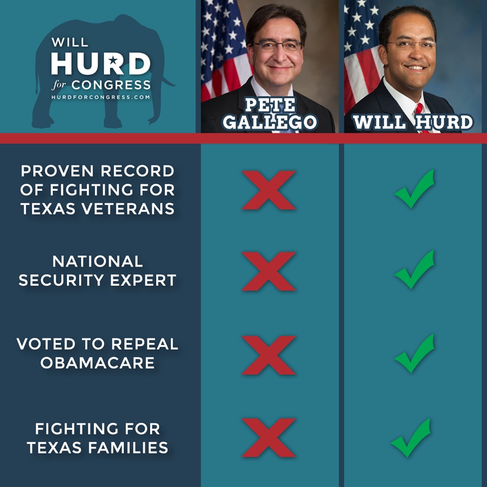 Will Hurd Comparison Graphic