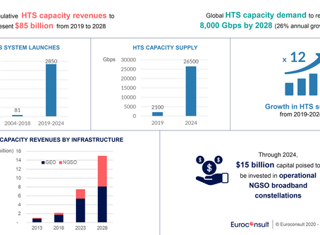 Cumulative 10-year revenue forecast for High Throughput Satellite to reach $85 billion by 2028