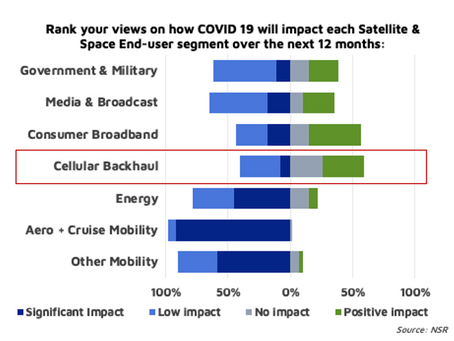 Is Satellite Backhaul a Refuge in Times of COVID-19?