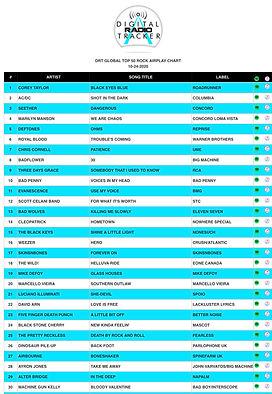 DRT Global Rock Chart (10-28-20).pdf.jpg