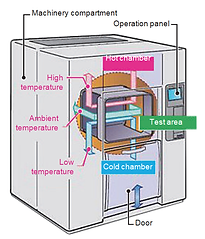 3 zone thermal shock chamber