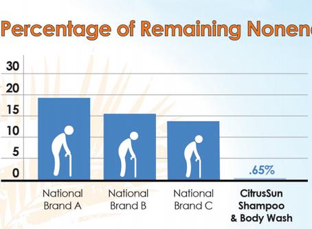 Introducing Citrus Plus Elder Shampoo