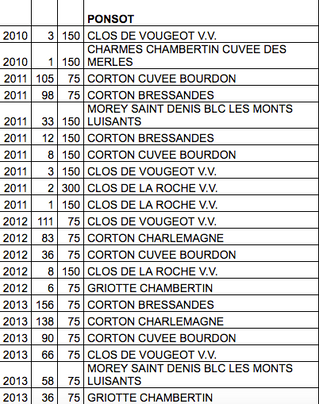 PONSOT - SPECIAL SELETIONS