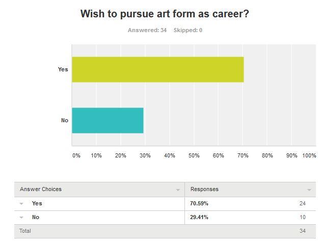 Art Form Career