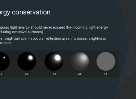 Energy conserved blinn-phong