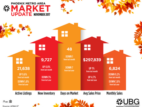 Market Update for November 2017