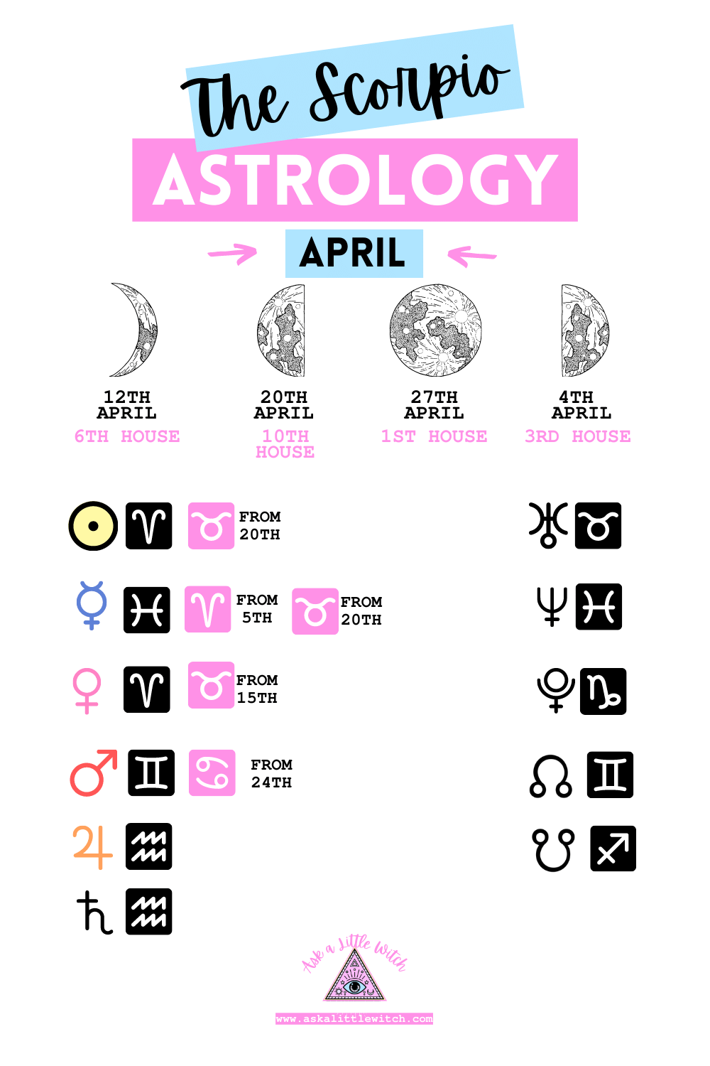 Astrology for April for Scorpio