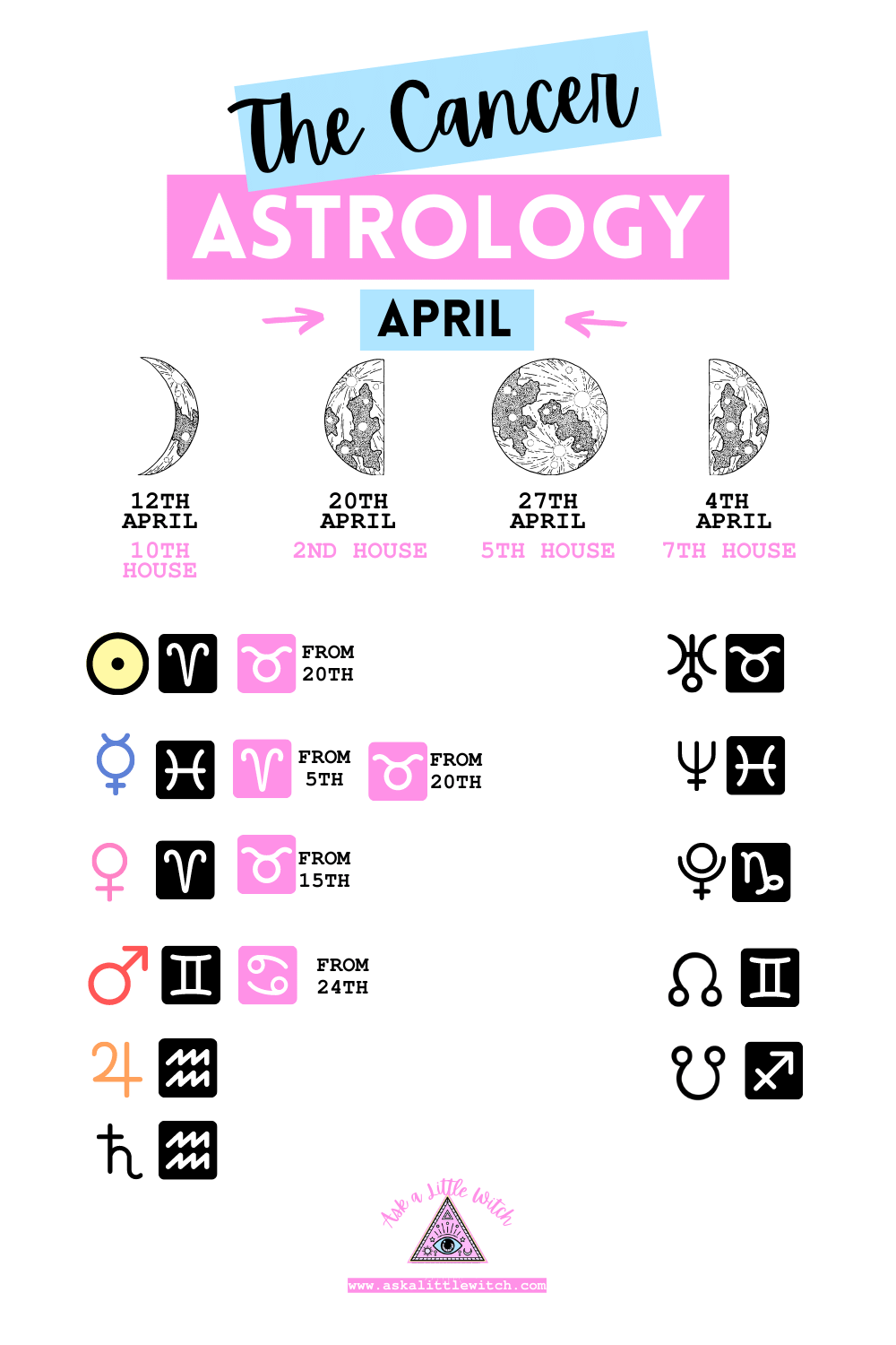Astrology for April for Cancer