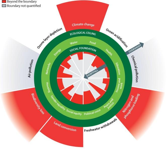 Les limites écologiques à ne pas franchir et l'état des fondations sociétales pouvant expliquer le dépassement