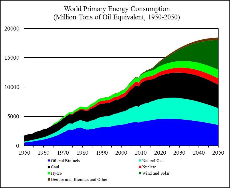 Projection de la répartition de l'énergie consommée dans le monde par type de source.
