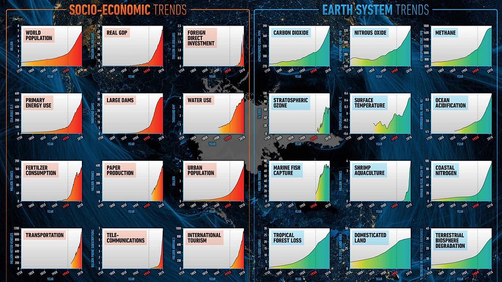 Tendances socio-économiques depuis 1750 mises en parallèles des changements constatés sur le système terrestre