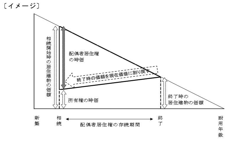 計算イメージ