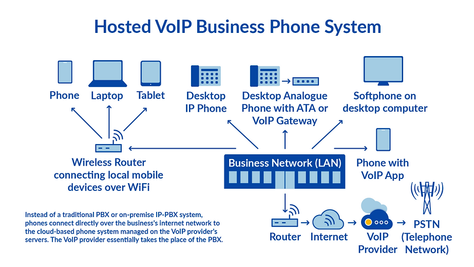 VoIP-Diagram-1024x576.png