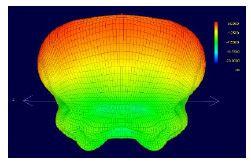 omni antenna pattern