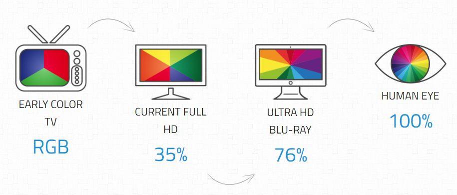 Změny v barevné reprodukci (zdroj: uhdbdinnumbers.com)
