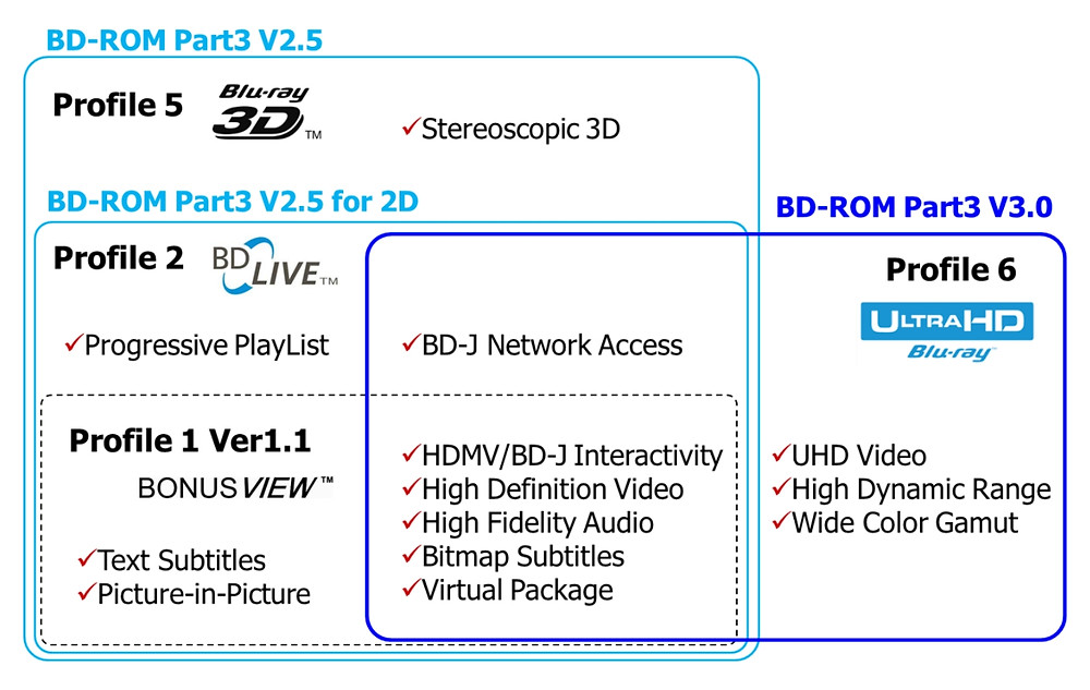 Profily BD a UHD BD (zdroj: BD-ROM_Part3_V3.0_WhitePaper, BDA)