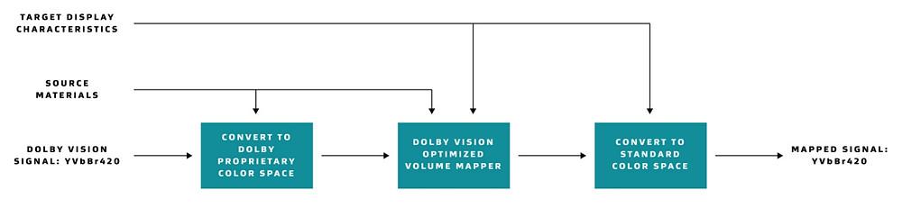 CMU u Dolby Vision