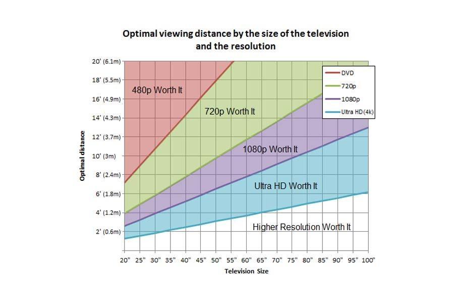 Pozorovací vzdálenosti dle úhlopříčky a rozlišení