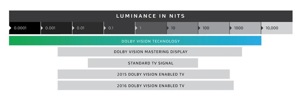 Jasový rozsah Dolby Vision