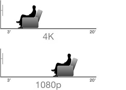 Jak vypočítat pozorovací vzdálenost televizoru nebo projektoru