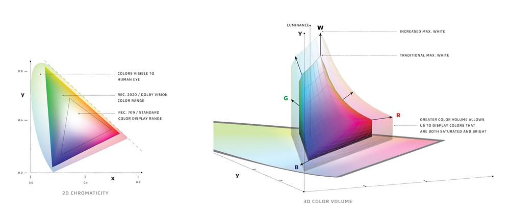 Barevný rozsah Dolby Vision