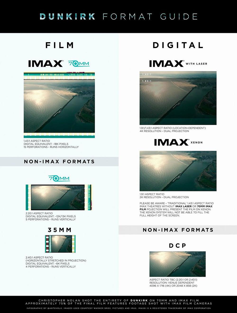 Dunkerk v IMAXu