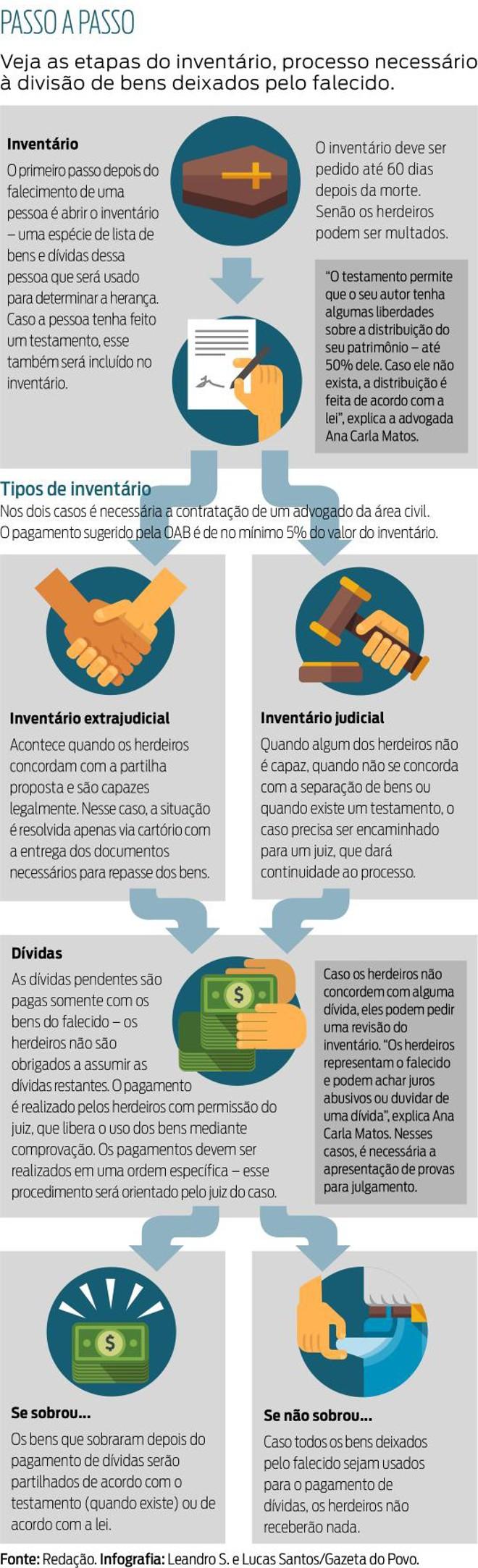 advogado de inventario brasilia