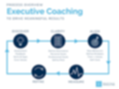 BBC Coaching Process Overview.png