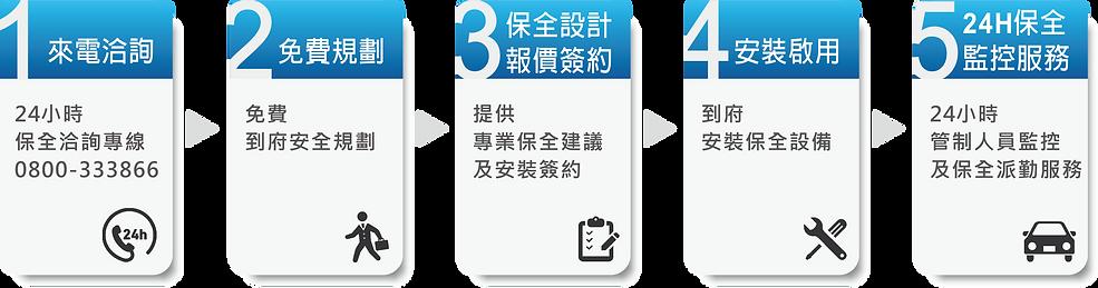【華信保全】保全申裝流程OK.png
