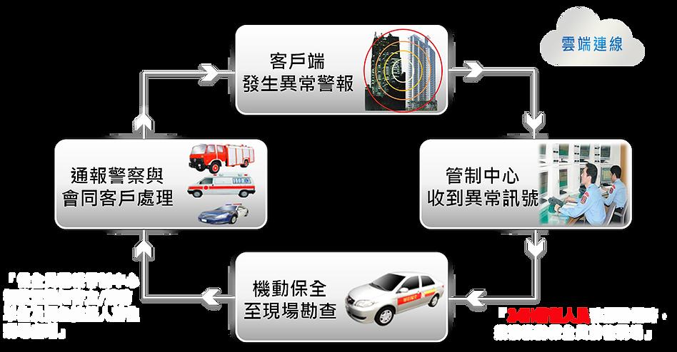 【網站】華信服務流程圖-(白色線流程版).png