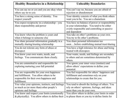 Healthy and Unhealthy Boundaries Chart