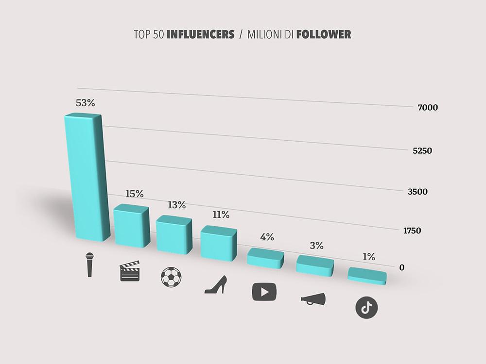 Grafico del numero di follower divisi per settore dei 50 Top Influencer