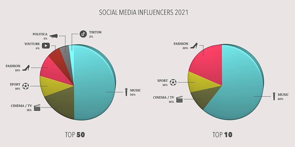 Grafico e percentuali dei settori di provenienti dei Top Influencer