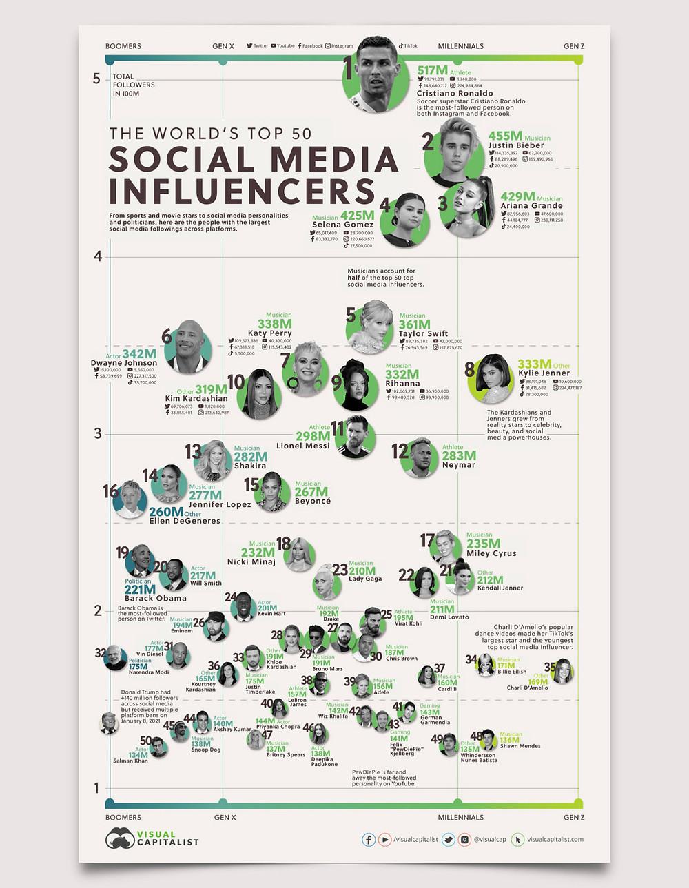 copertina report social media influencers 2021
